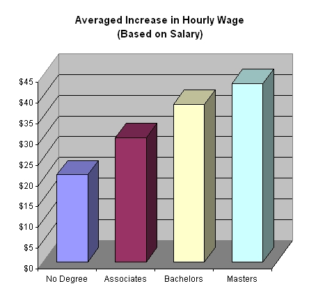 wage degree salary survey compared to college levels of degrees ireland
